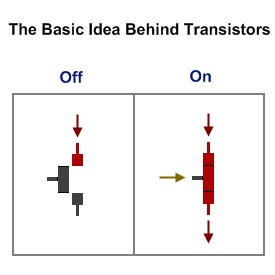 Dc circuits as well 05symbols also Simple Transistor Switching Ex le Should Show Led Off also Discussion T2887 ds607903 additionally Basic Ammeter Use. on light switch diagram