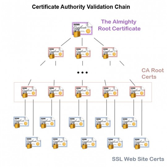 Each lower level certificate is validated using the level above it