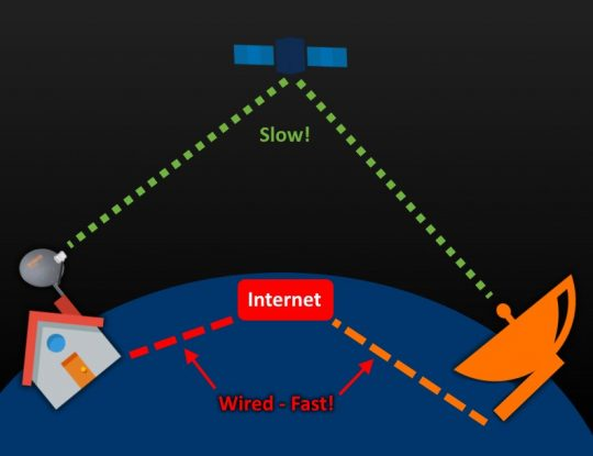 Latency: Satellite vs Wired