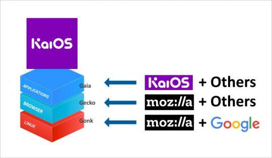 KaiOS Stack
