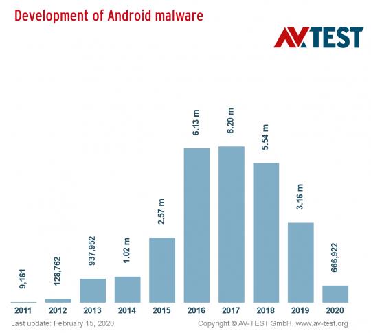 android_malware_10years_distribution_halfwidth_en