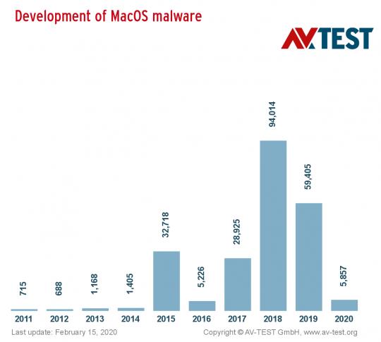 macos_malware_10years_distribution_halfwidth_en