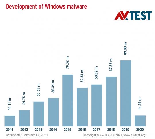 windows_malware_10years_distribution_halfwidth_en